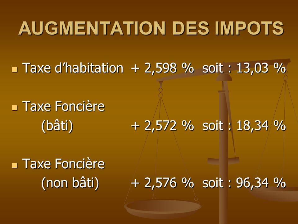 AUGMENTATION DES IMPOTS Taxe dhabitation+ 2,598 % soit : 13,03 % Taxe dhabitation+ 2,598 % soit : 13,03 % Taxe Foncière Taxe Foncière (bâti)+ 2,572 %