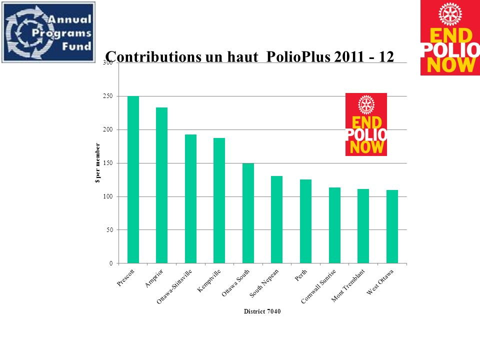 Contributions un haut PolioPlus 2011 - 12
