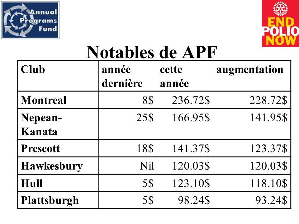 Contributions un haut APF 2011 - 12