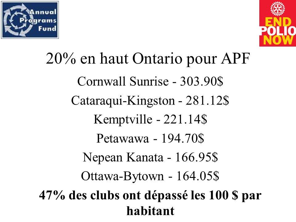 20% en haut New York pour APF Lake Placid - 207.30$ Massena - 147.55$ Plattsburgh - 98.33$ Watertown - 66.72$ 13% des clubs ont dépassé les 100 $ par habitant