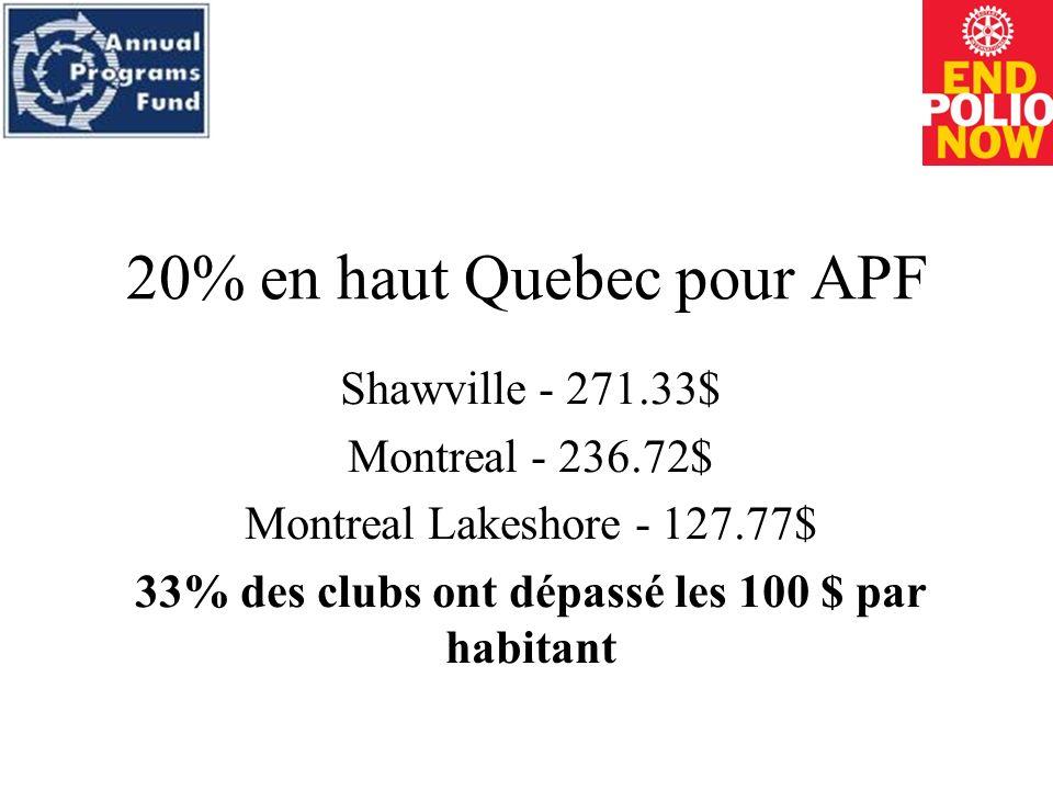 20% en haut Quebec pour APF Shawville - 271.33$ Montreal - 236.72$ Montreal Lakeshore - 127.77$ 33% des clubs ont dépassé les 100 $ par habitant