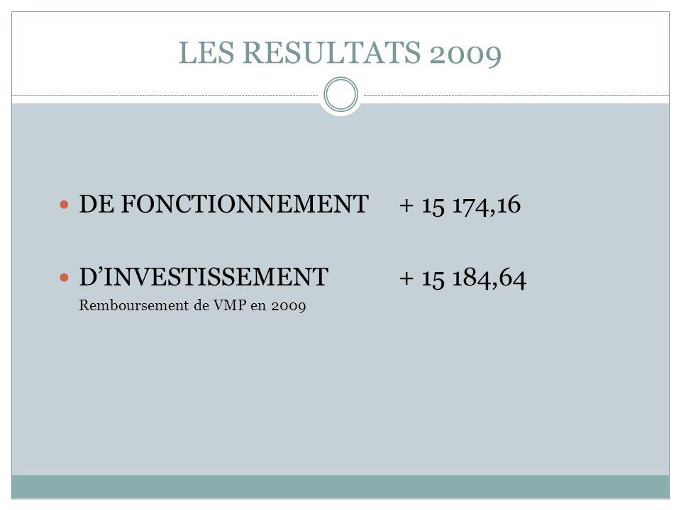 LES RESULTATS 2009 DE FONCTIONNEMENT+ 15 174,16 DINVESTISSEMENT+ 15 184,64 Remboursement de VMP en 2009
