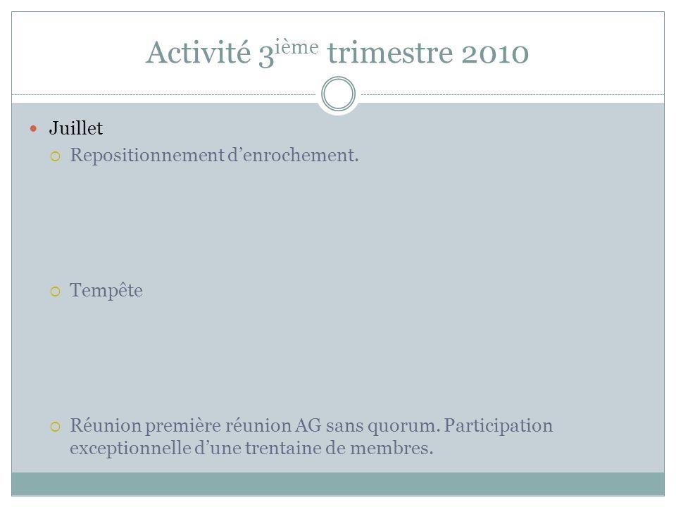 Activité 3 ième trimestre 2010 Juillet Repositionnement denrochement. Tempête Réunion première réunion AG sans quorum. Participation exceptionnelle du