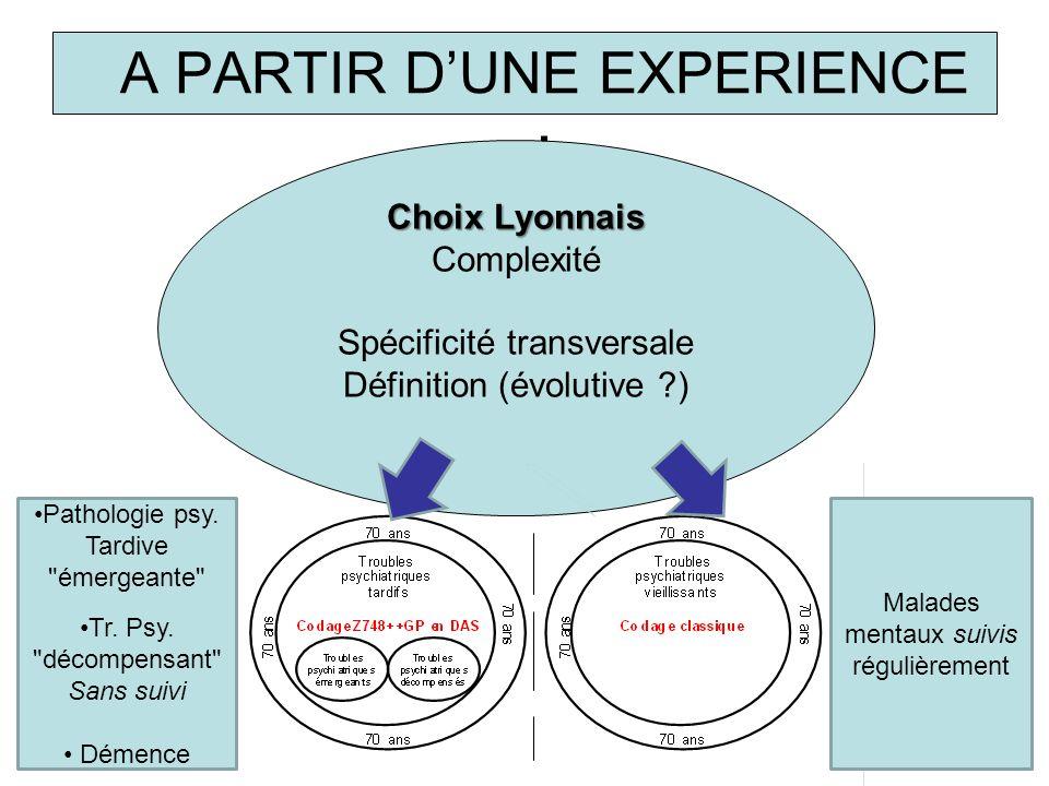 A PARTIR DUNE EXPERIENCE : Choix Lyonnais Complexité Spécificité transversale Définition (évolutive ?) Malades mentaux suivis régulièrement Pathologie