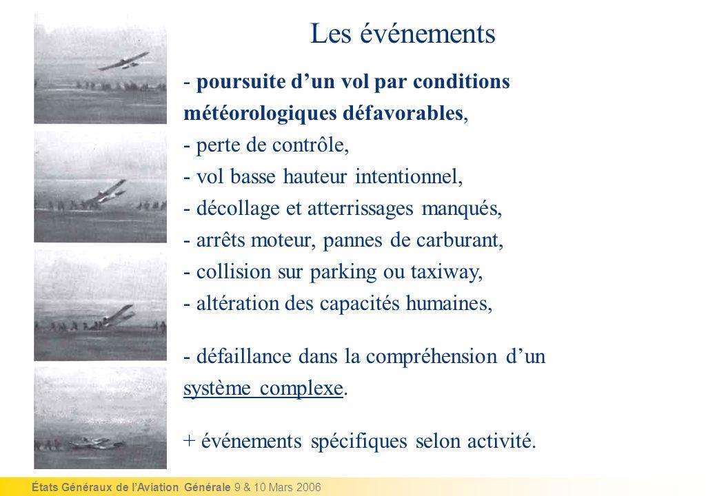 États Généraux de lAviation Générale 9 & 10 Mars 2006 - poursuite dun vol par conditions météorologiques défavorables, - perte de contrôle, - vol bass