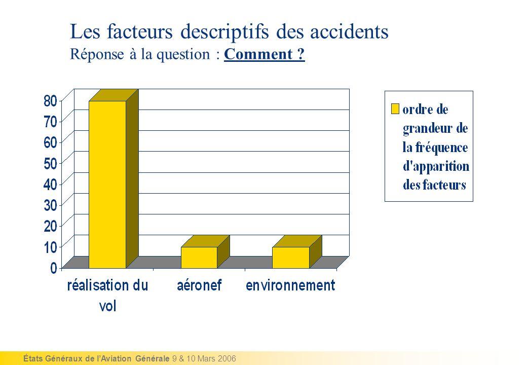 États Généraux de lAviation Générale 9 & 10 Mars 2006 Les facteurs descriptifs des accidents Réponse à la question : Comment ?