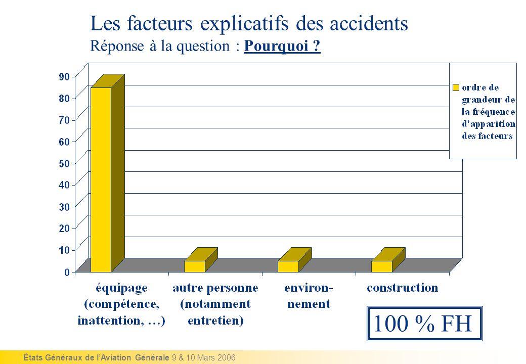 États Généraux de lAviation Générale 9 & 10 Mars 2006 Les facteurs explicatifs des accidents Réponse à la question : Pourquoi ? 100 % FH