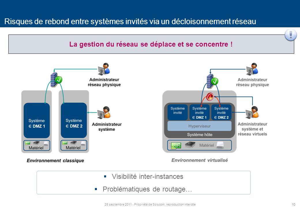 1028 septembre 2011 - Propriété de Solucom, reproduction interdite Risques de rebond entre systèmes invités via un décloisonnement réseau La gestion du réseau se déplace et se concentre .