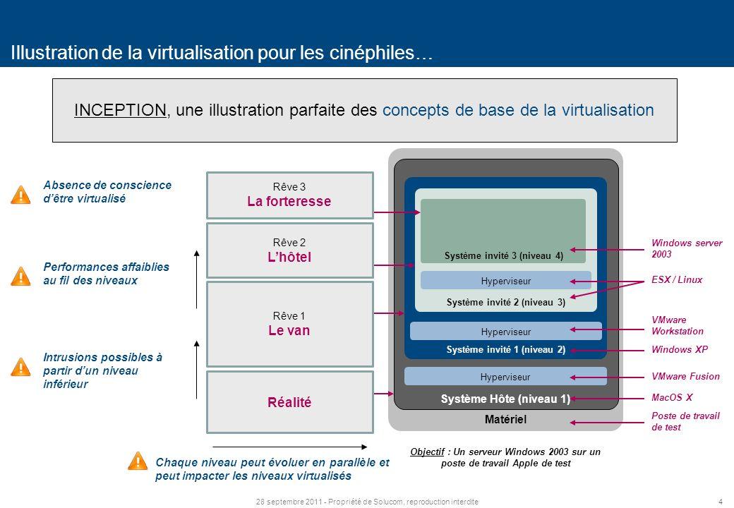 428 septembre 2011 - Propriété de Solucom, reproduction interdite Illustration de la virtualisation pour les cinéphiles… INCEPTION, une illustration parfaite des concepts de base de la virtualisation Matériel Système Hôte (niveau 1) Hyperviseur Système invité 1 (niveau 2) Hyperviseur Système invité 2 (niveau 3) Objectif : Un serveur Windows 2003 sur un poste de travail Apple de test Poste de travail de test MacOS X Windows XP VMware Fusion VMware Workstation Hyperviseur Système invité 3 (niveau 4) Windows server 2003 ESX / Linux Intrusions possibles à partir dun niveau inférieur Performances affaiblies au fil des niveaux Chaque niveau peut évoluer en parallèle et peut impacter les niveaux virtualisés Absence de conscience dêtre virtualisé Réalité Rêve 1 Le van Rêve 2 Lhôtel Rêve 3 La forteresse