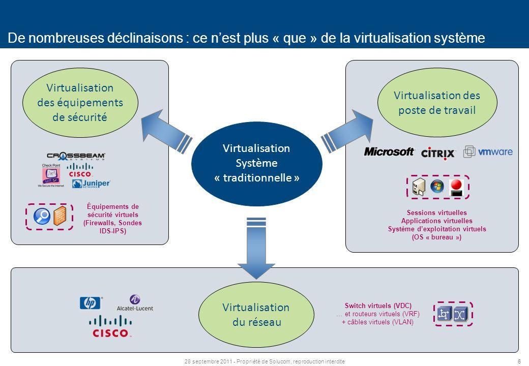 628 septembre 2011 - Propriété de Solucom, reproduction interdite De nombreuses déclinaisons : ce nest plus « que » de la virtualisation système Virtualisation Système « traditionnelle » Virtualisation des équipements de sécurité Virtualisation des poste de travail Virtualisation du réseau Équipements de sécurité virtuels (Firewalls, Sondes IDS-IPS) Sessions virtuelles Applications virtuelles Système dexploitation virtuels (OS « bureau ») Switch virtuels (VDC) … et routeurs virtuels (VRF) + câbles virtuels (VLAN)