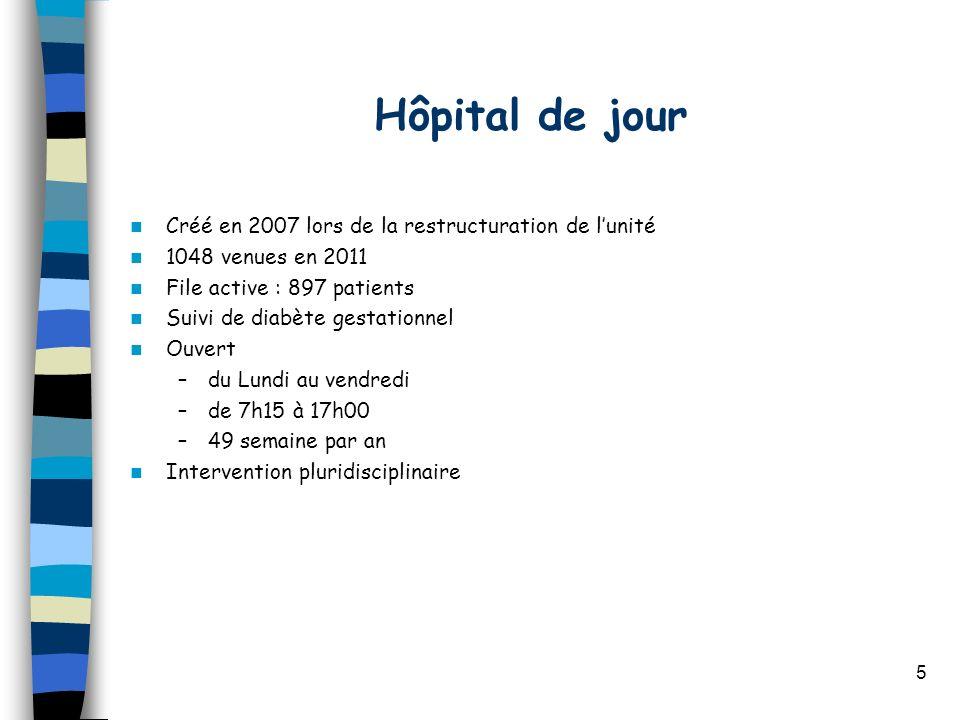 5 Hôpital de jour Créé en 2007 lors de la restructuration de lunité 1048 venues en 2011 File active : 897 patients Suivi de diabète gestationnel Ouver