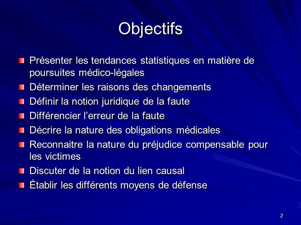 2 Objectifs Présenter les tendances statistiques en matière de poursuites médico-légales Déterminer les raisons des changements Définir la notion juri