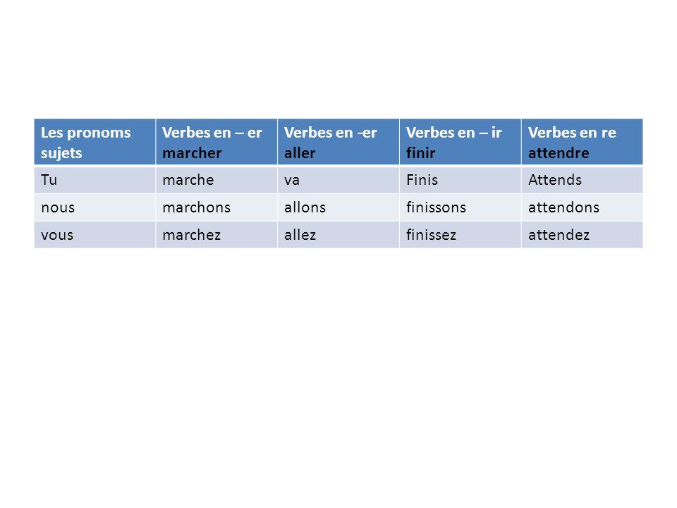 Impératif des verbes pronominaux Se devient : toi / vous/nous se cacher : Cache-toi / Cachez-vous/cachons- nous A la forme négative : te (devant une consonne ) / t ( devant une voyelle ) remplacent toi.
