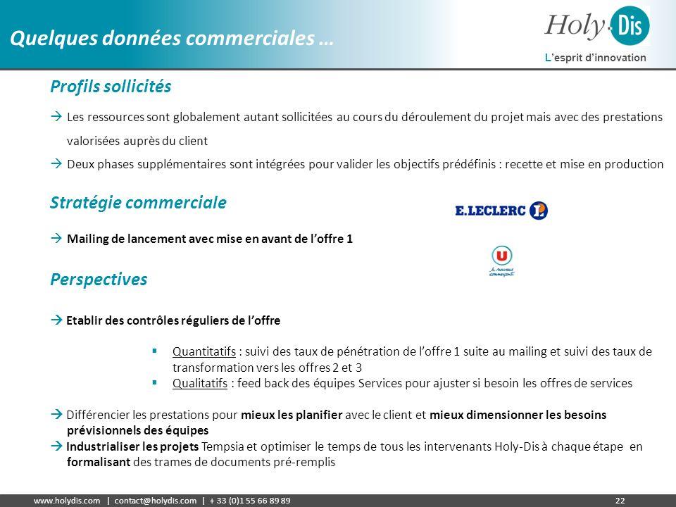 Lesprit dinnovation www.holydis.com | contact@holydis.com | + 33 (0)1 55 66 89 8922 Quelques données commerciales … Profils sollicités Les ressources