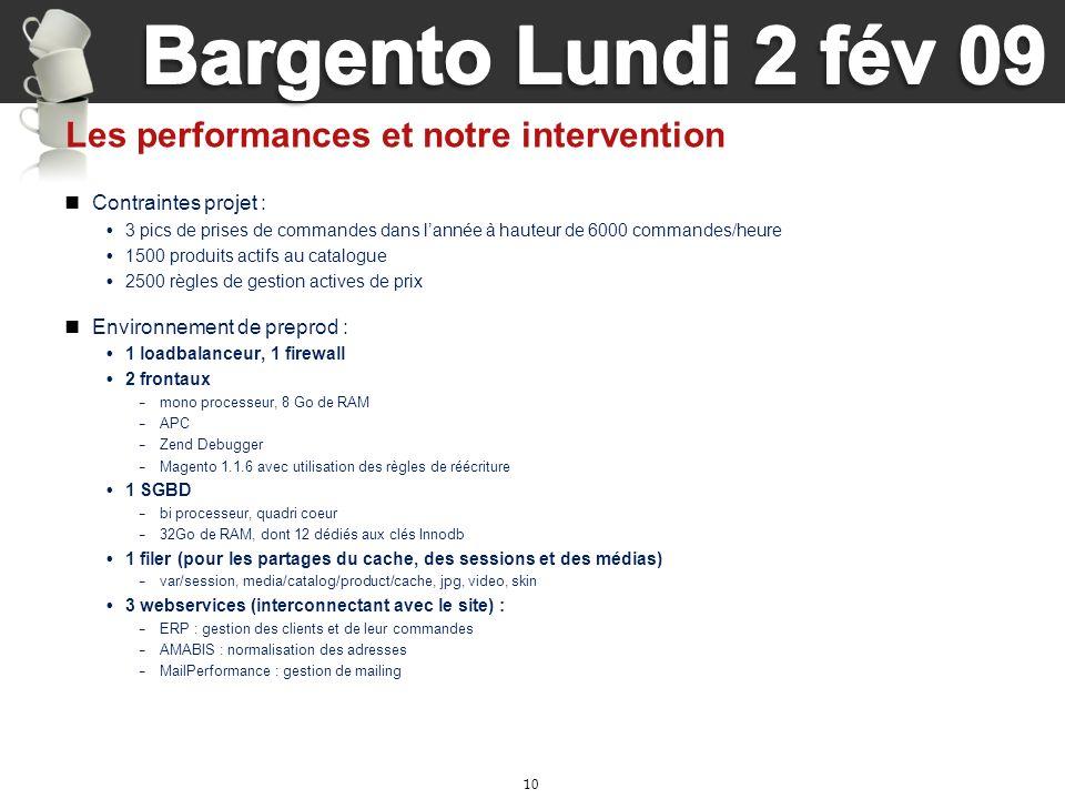 10 Les performances et notre intervention Contraintes projet : 3 pics de prises de commandes dans lannée à hauteur de 6000 commandes/heure 1500 produi