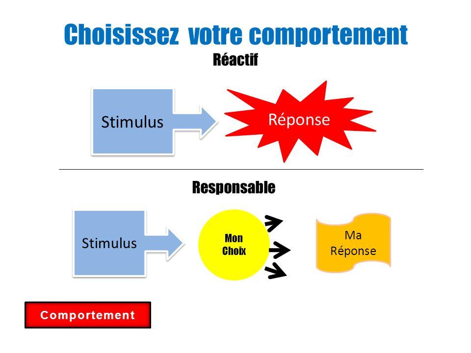 Choisissez votre comportement Réactif Stimulus Réponse Responsable Stimulus Mon Choix Ma Réponse Comportement