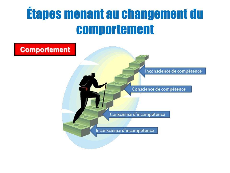 Étapes menant au changement du comportement Comportement Inconscience de compétence Conscience de compétence Conscience dincompétence Inconscience din