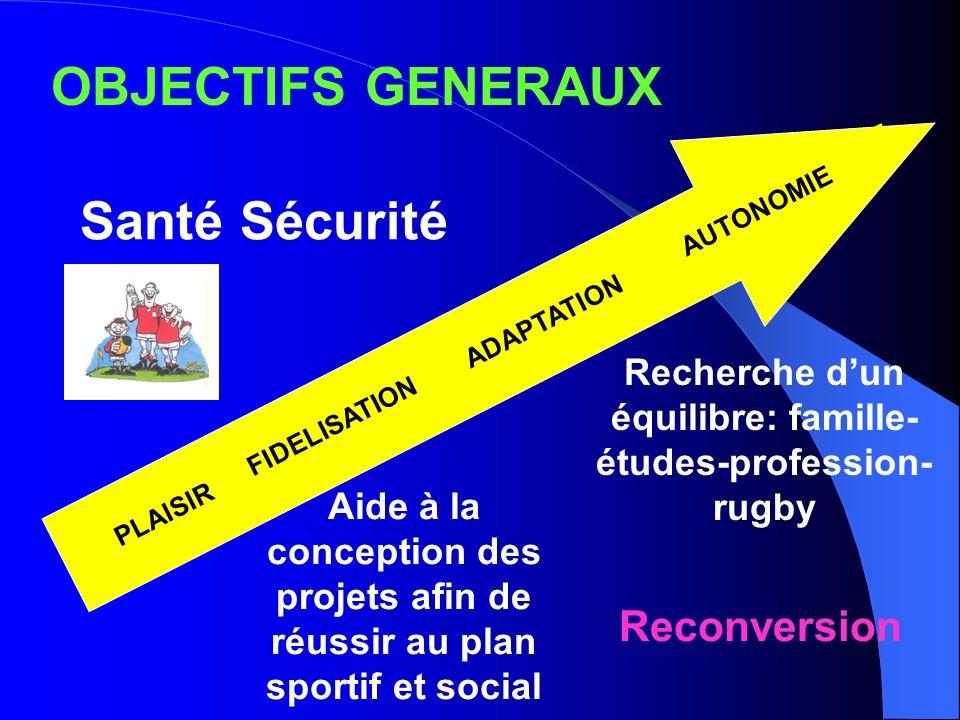 OBJECTIFS GENERAUX Santé Sécurité PLAISIR FIDELISATION ADAPTATION AUTONOMIE Recherche dun équilibre: famille- études-profession- rugby Aide à la conce
