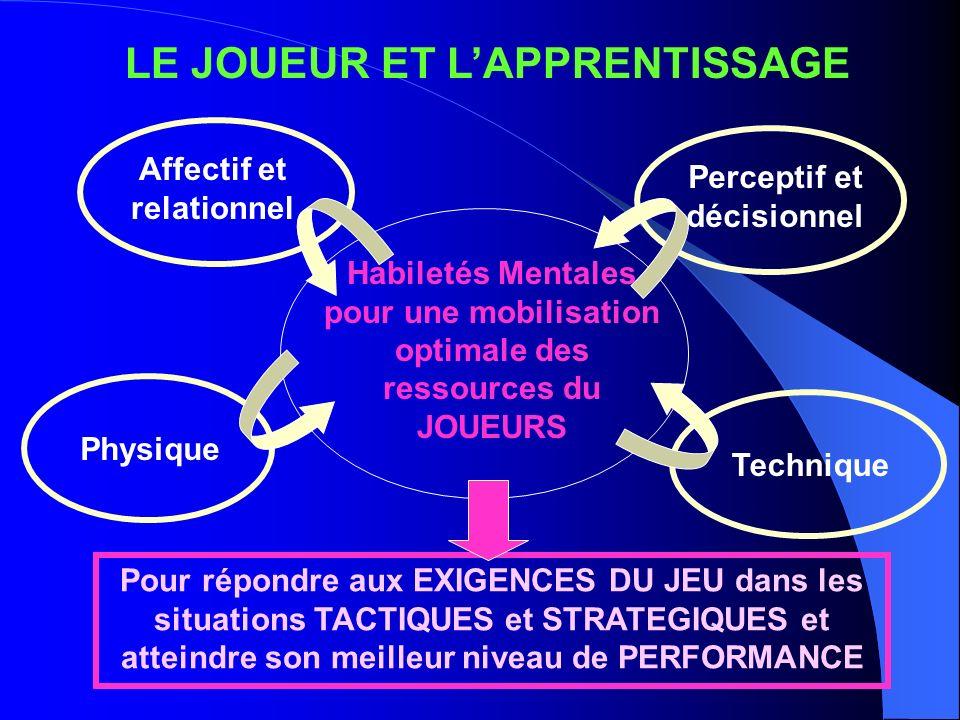 LES NIVEAUX DE JEU 4 Niveaux ont été déterminés « arbitrairement » pour mieux se repérer dans le processus dapprentissage NIVEAU 1Privilégier la résolution des problèmes affectifs JOUEUR JEUAvancer et Integrer les règles fondamentales NIVEAU 2Développement des ressources perceptives et décisionnelles JOUEUR JEU Coopérer, assurer la continuité du mouvement qui avance NIVEAU 4 Optimisation des ressourses JOUEUR JEURenforcer la notion de poste et les règles de circulation des joueurs en stratégie NIVEAU 3 Sollicitation prioritaire des capacités adaptatives (sup,poly) JOUEUR JEU Renforcer la notion de rôle et les principes de circulation des joueurs en tactique