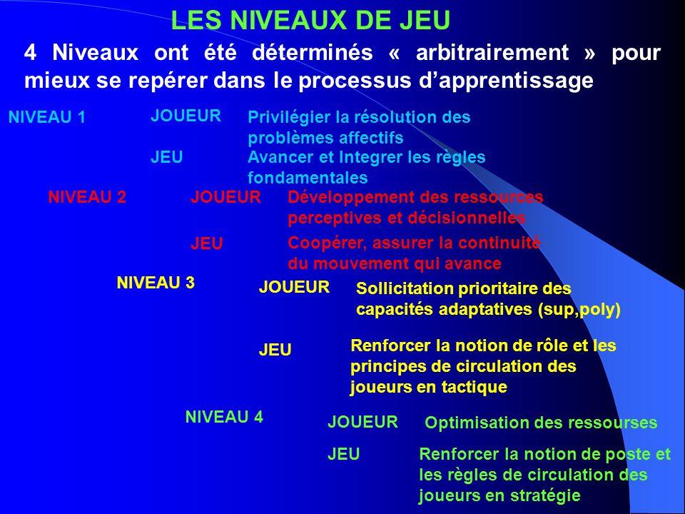 LES NIVEAUX DE JEU 4 Niveaux ont été déterminés « arbitrairement » pour mieux se repérer dans le processus dapprentissage NIVEAU 1Privilégier la résol
