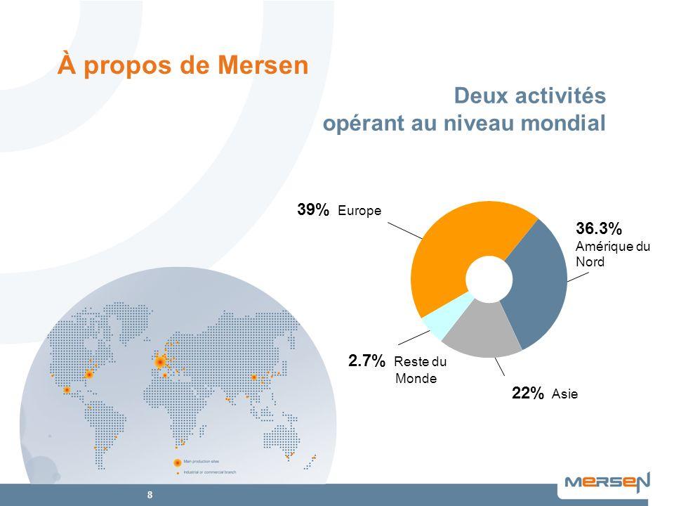 8 39% Europe 36.3% Amérique du Nord 22% Asie 2.7% Reste du Monde Deux activités opérant au niveau mondial À propos de Mersen