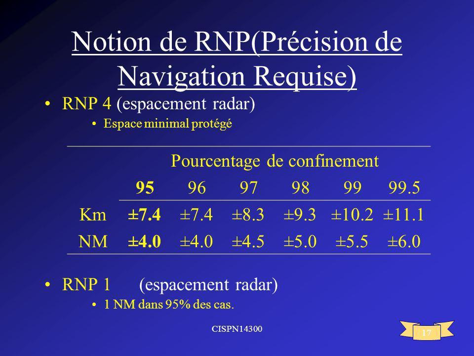 CISPN14300 17 Notion de RNP(Précision de Navigation Requise) RNP 4 (espacement radar) Espace minimal protégé RNP 1(espacement radar) 1 NM dans 95% des