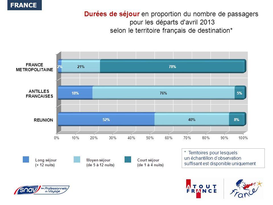 Durées de séjour en proportion du nombre de passagers pour les départs d avril 2013 selon le territoire français de destination* FRANCE * Territoires pour lesquels un échantillon dobservation suffisant est disponible uniquement