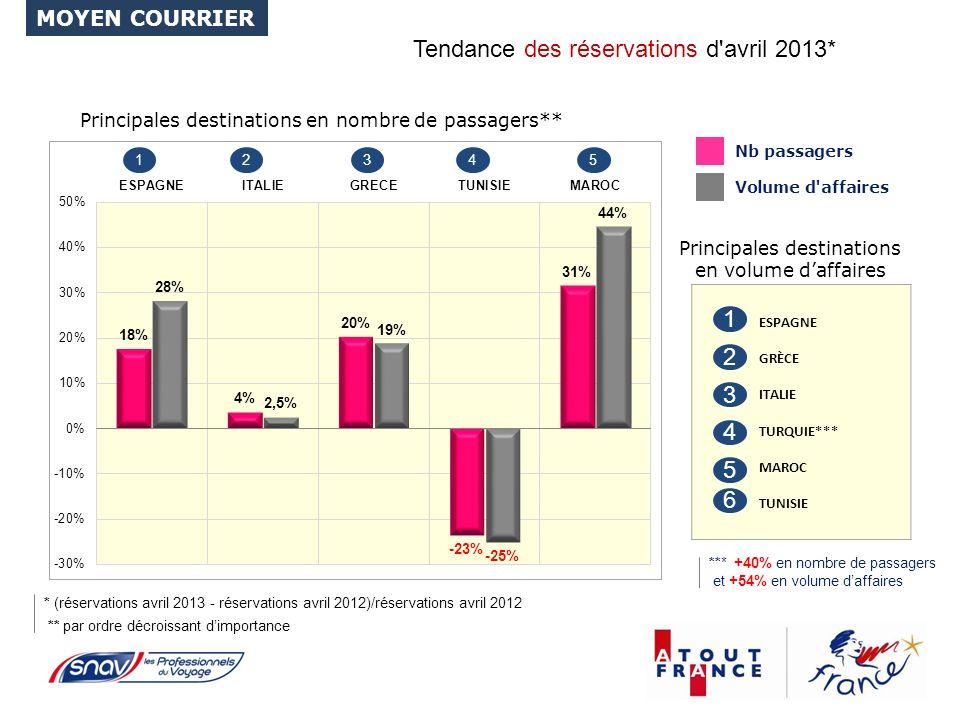 Tendance des réservations d avril 2013* * (réservations avril 2013 - réservations avril 2012)/réservations avril 2012 Principales destinations en volume daffaires Principales destinations en nombre de passagers** ** par ordre décroissant dimportance ESPAGNE GRÈCE ITALIE TURQUIE*** MAROC TUNISIE 1 2 3 4 5 12345 MOYEN COURRIER 6 *** +40% en nombre de passagers et +54% en volume daffaires