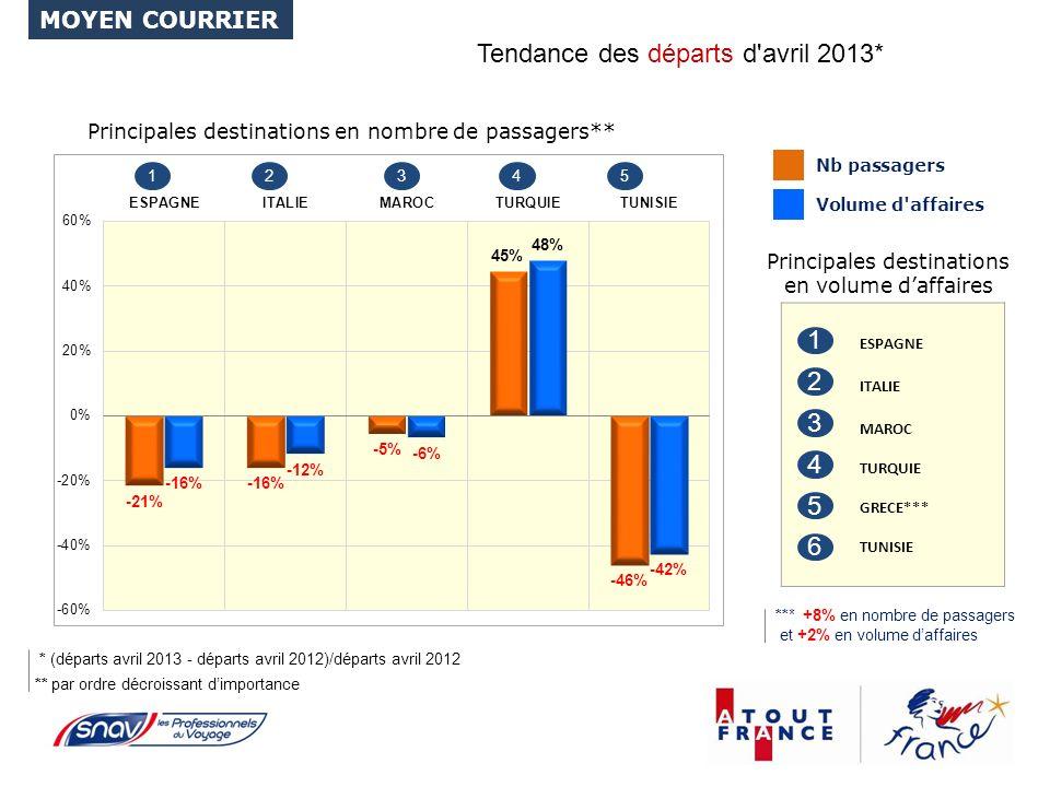 Tendance des départs d avril 2013* Principales destinations en volume daffaires Principales destinations en nombre de passagers** ** par ordre décroissant dimportance 12345 ESPAGNE ITALIE MAROC TURQUIE GRECE*** TUNISIE 1 2 3 4 5 * (départs avril 2013 - départs avril 2012)/départs avril 2012 MOYEN COURRIER 6 *** +8% en nombre de passagers et +2% en volume daffaires
