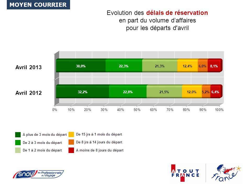 Evolution des délais de réservation en part du volume daffaires pour les départs d avril MOYEN COURRIER Avril 2012 Avril 2013