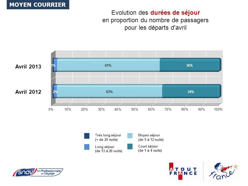 Evolution des durées de séjour en proportion du nombre de passagers pour les départs d avril MOYEN COURRIER Avril 2012 Avril 2013