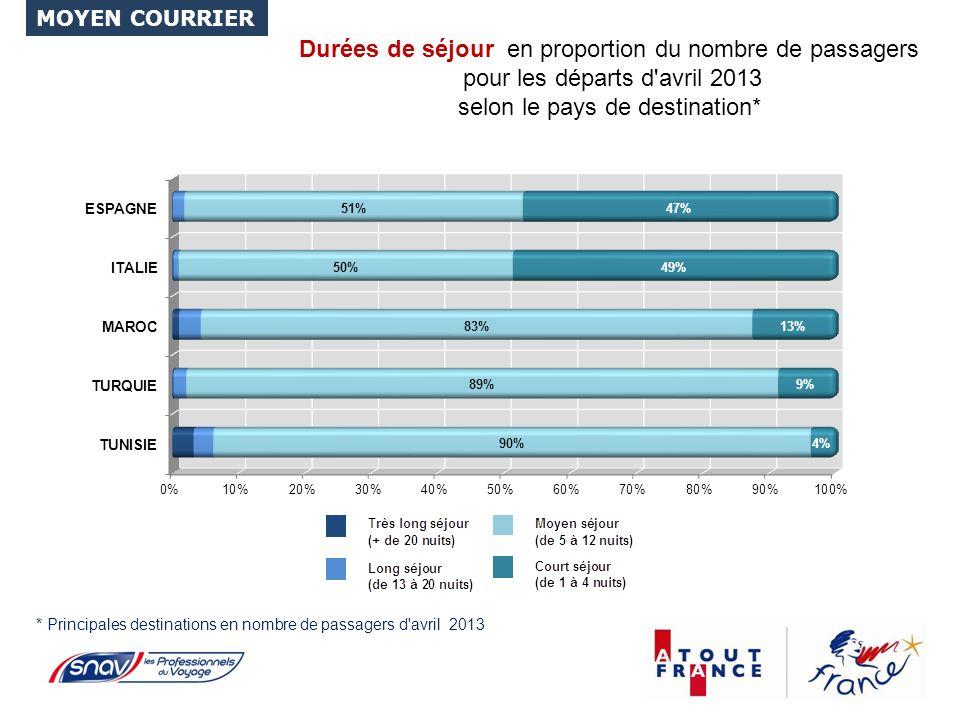 Durées de séjour en proportion du nombre de passagers pour les départs d avril 2013 selon le pays de destination* * Principales destinations en nombre de passagers d avril 2013 MOYEN COURRIER