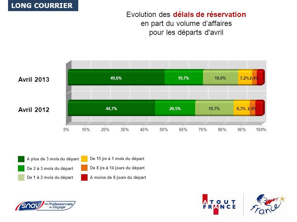 Evolution des délais de réservation en part du volume daffaires pour les départs d avril LONG COURRIER Avril 2012 Avril 2013