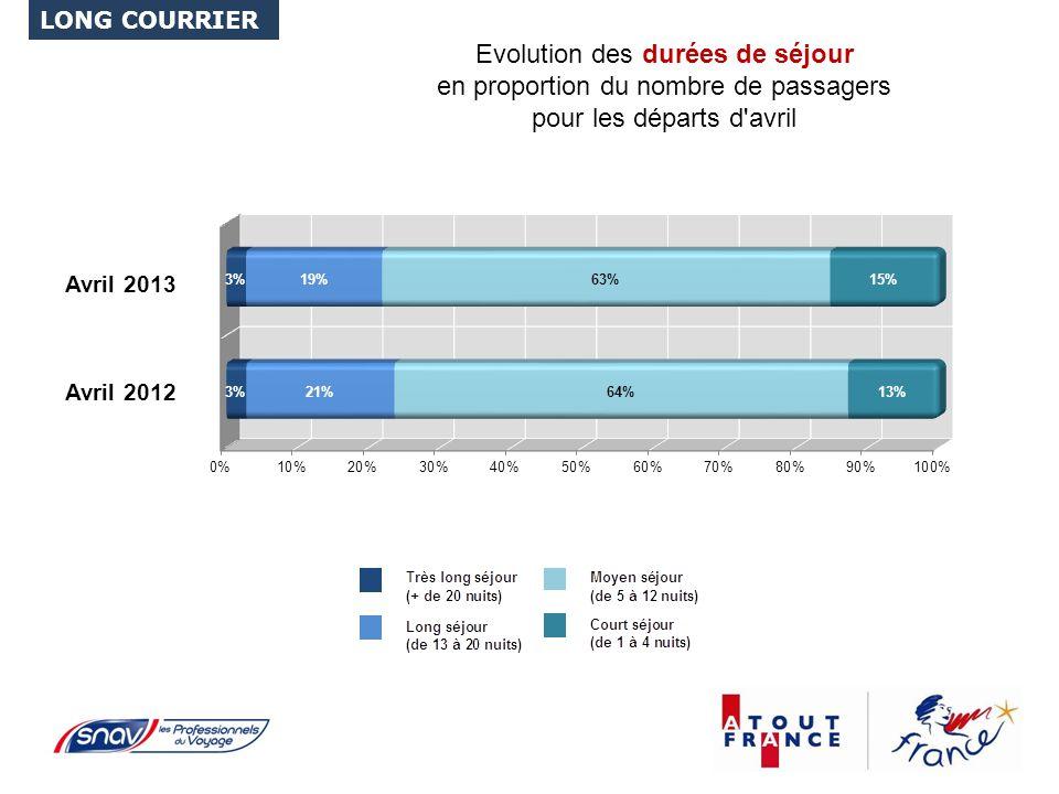 Evolution des durées de séjour en proportion du nombre de passagers pour les départs d avril LONG COURRIER Avril 2012 Avril 2013