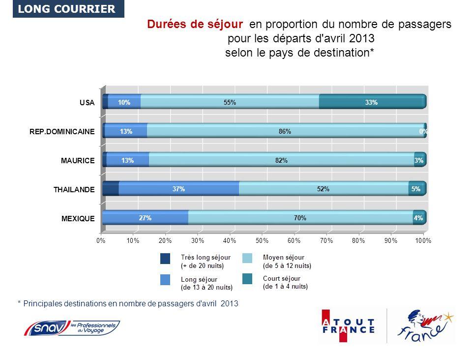 Durées de séjour en proportion du nombre de passagers pour les départs d avril 2013 selon le pays de destination* * Principales destinations en nombre de passagers d avril 2013 LONG COURRIER
