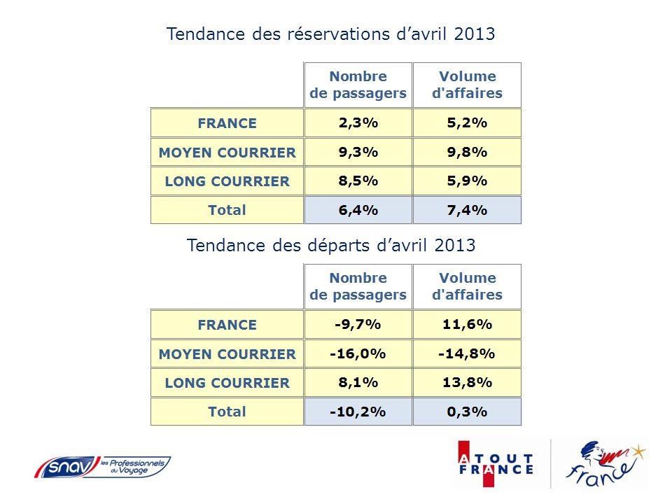 Tendance des départs davril 2013 Tendance des réservations davril 2013