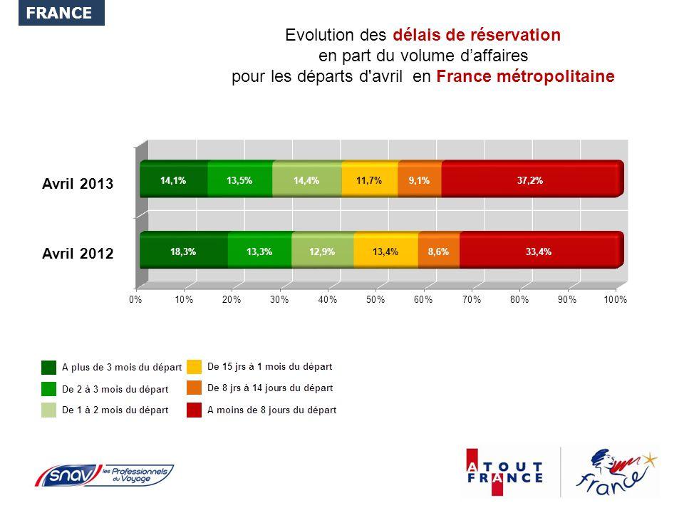Evolution des délais de réservation en part du volume daffaires pour les départs d avril en France métropolitaine FRANCE Avril 2012 Avril 2013