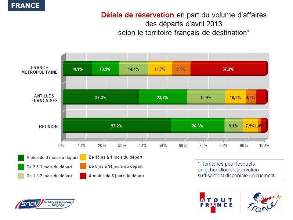 Délais de réservation en part du volume daffaires des départs d avril 2013 selon le territoire français de destination* FRANCE * Territoires pour lesquels un échantillon dobservation suffisant est disponible uniquement