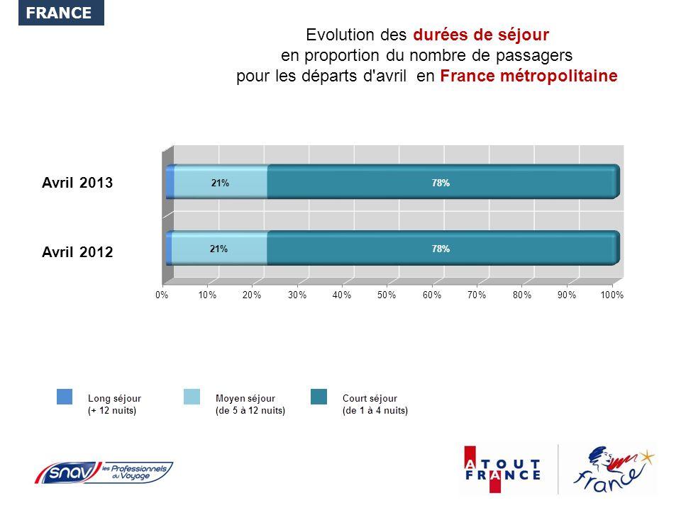 Evolution des durées de séjour en proportion du nombre de passagers pour les départs d avril en France métropolitaine FRANCE Avril 2012 Avril 2013