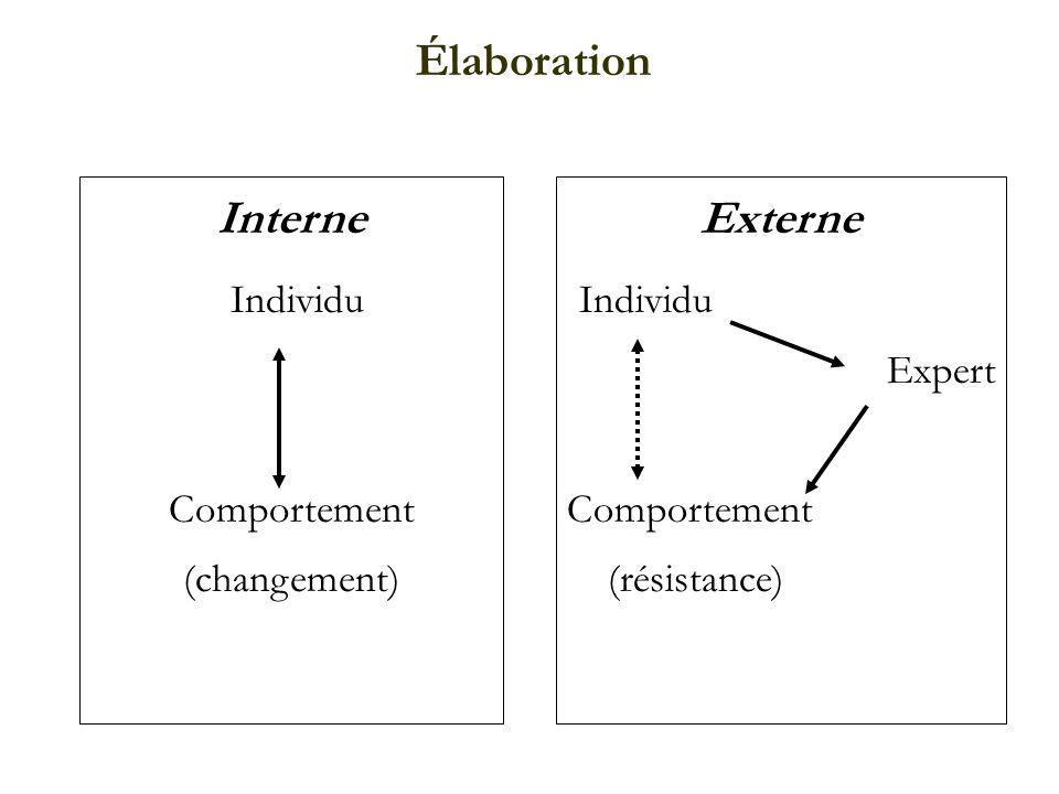 Interne Individu Comportement (changement) Élaboration Externe Individu Expert Comportement (résistance)