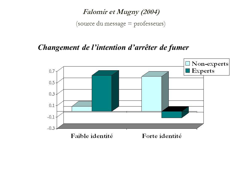 Falomir et Mugny (2004) (source du message = professeurs) Changement de lintention darrêter de fumer