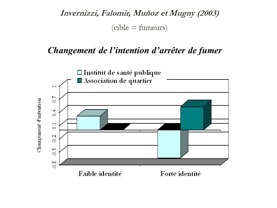 Invernizzi, Falomir, Muñoz et Mugny (2003) (cible = fumeurs) Changement de lintention darrêter de fumer