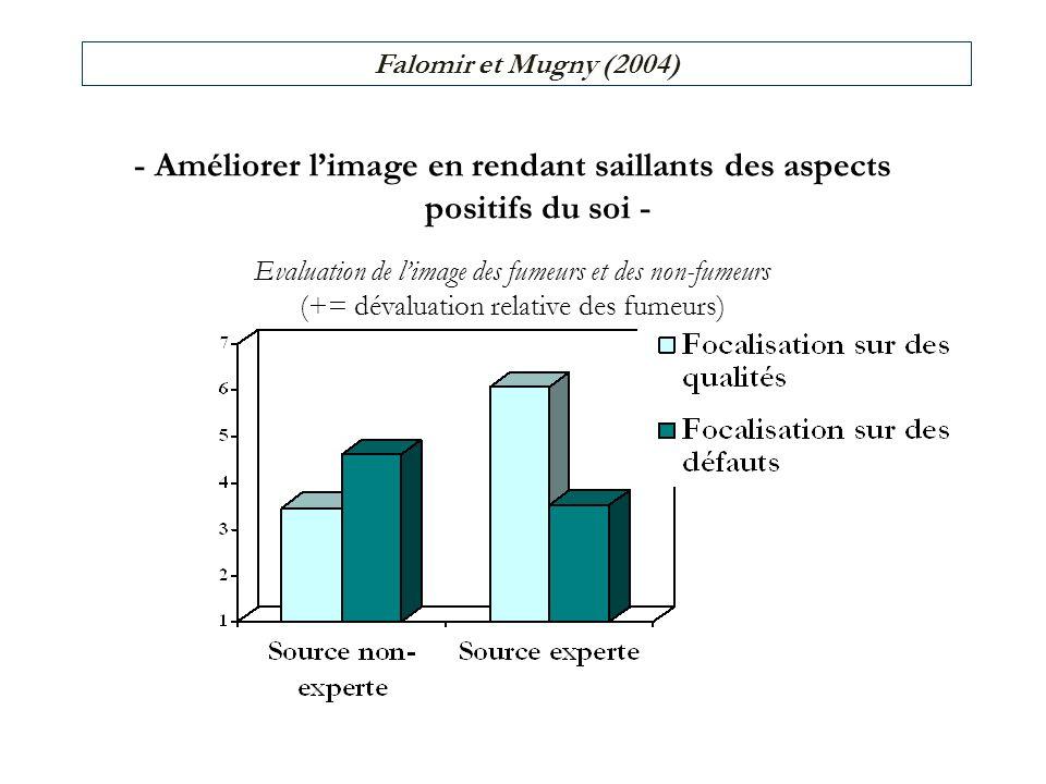 - Améliorer limage en rendant saillants des aspects positifs du soi - Evaluation de limage des fumeurs et des non-fumeurs (+= dévaluation relative des