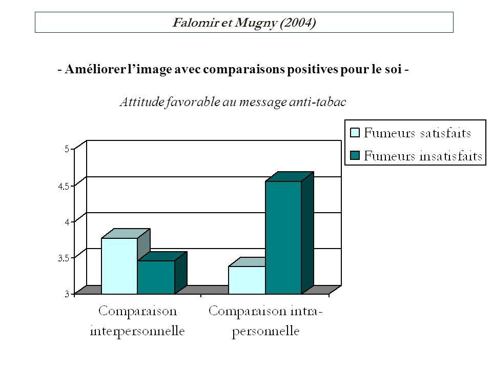 - Améliorer limage avec comparaisons positives pour le soi - Attitude favorable au message anti-tabac Falomir et Mugny (2004)