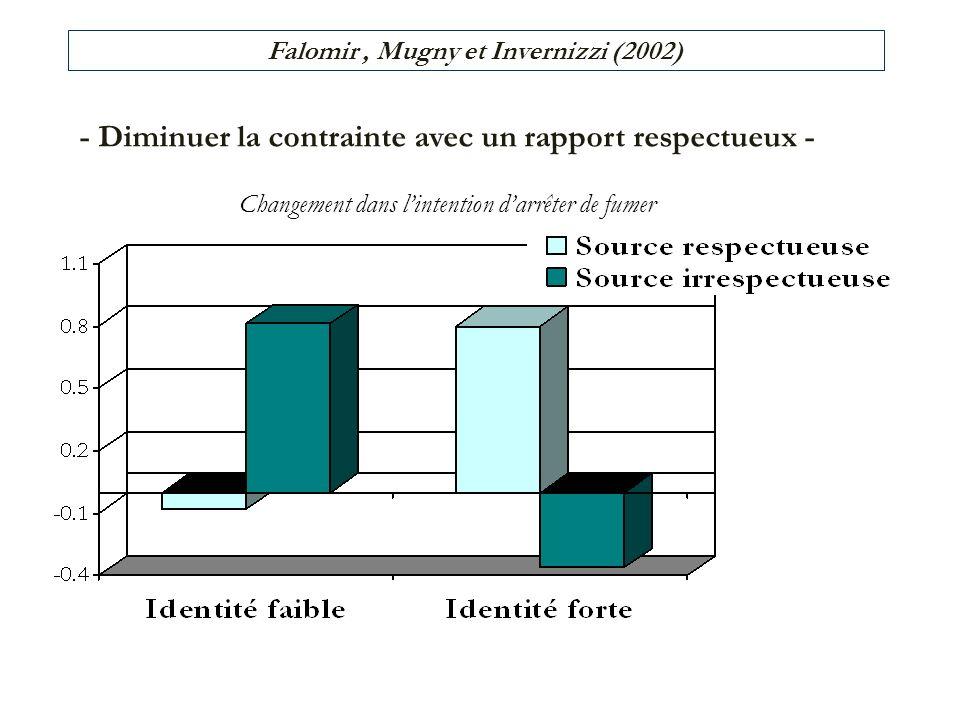 - Diminuer la contrainte avec un rapport respectueux - Changement dans lintention darrêter de fumer Falomir, Mugny et Invernizzi (2002)