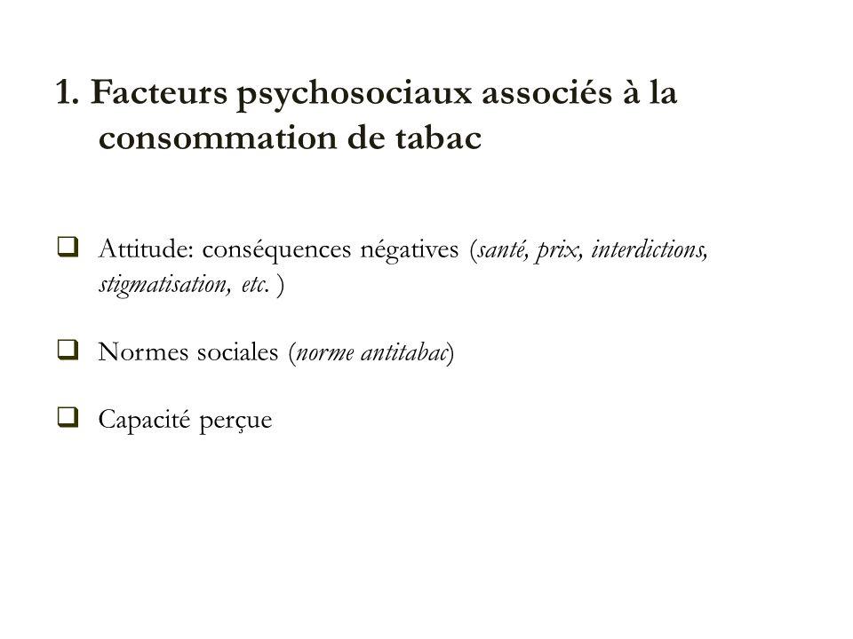 1. Facteurs psychosociaux associés à la consommation de tabac Attitude: conséquences négatives (santé, prix, interdictions, stigmatisation, etc. ) Nor