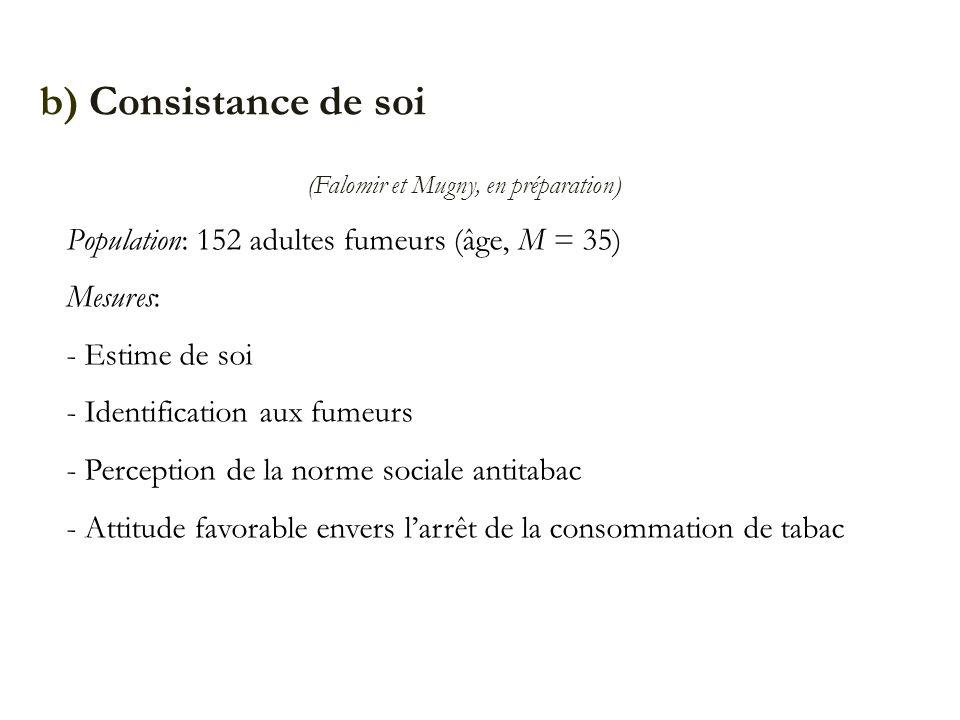 b) Consistance de soi (Falomir et Mugny, en préparation) Population: 152 adultes fumeurs (âge, M = 35) Mesures: - Estime de soi - Identification aux f
