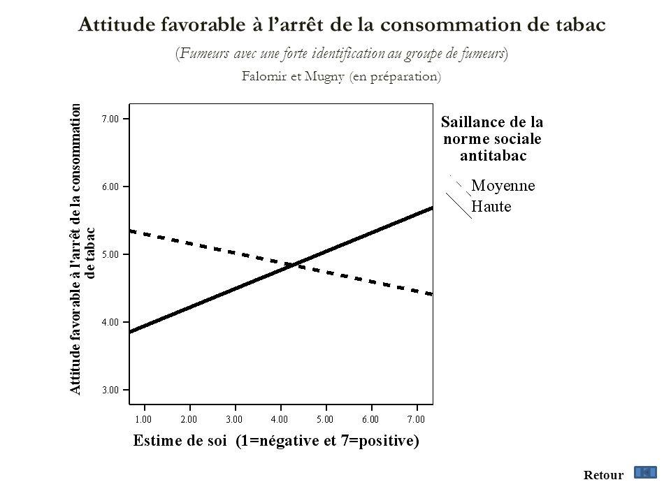 Attitude favorable à larrêt de la consommation de tabac (Fumeurs avec une forte identification au groupe de fumeurs) Falomir et Mugny (en préparation)