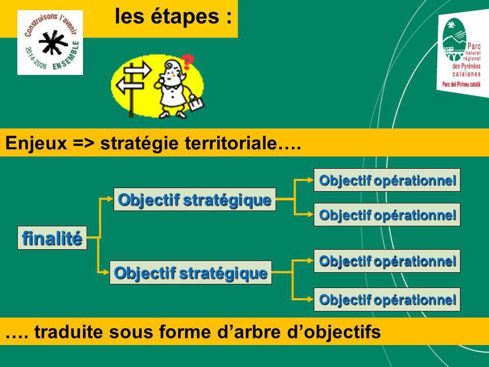 finalité Objectif stratégique Objectif opérationnel Objectif stratégique Objectif opérationnel Enjeux => stratégie territoriale….