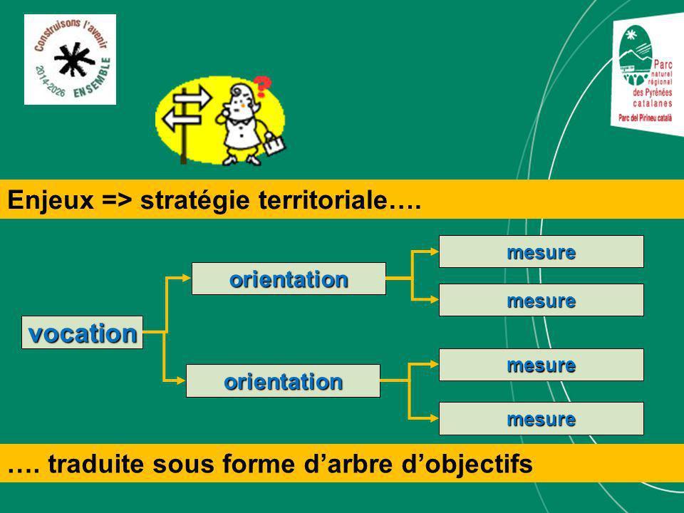 vocation orientation mesure orientation mesure mesure mesure Enjeux => stratégie territoriale….